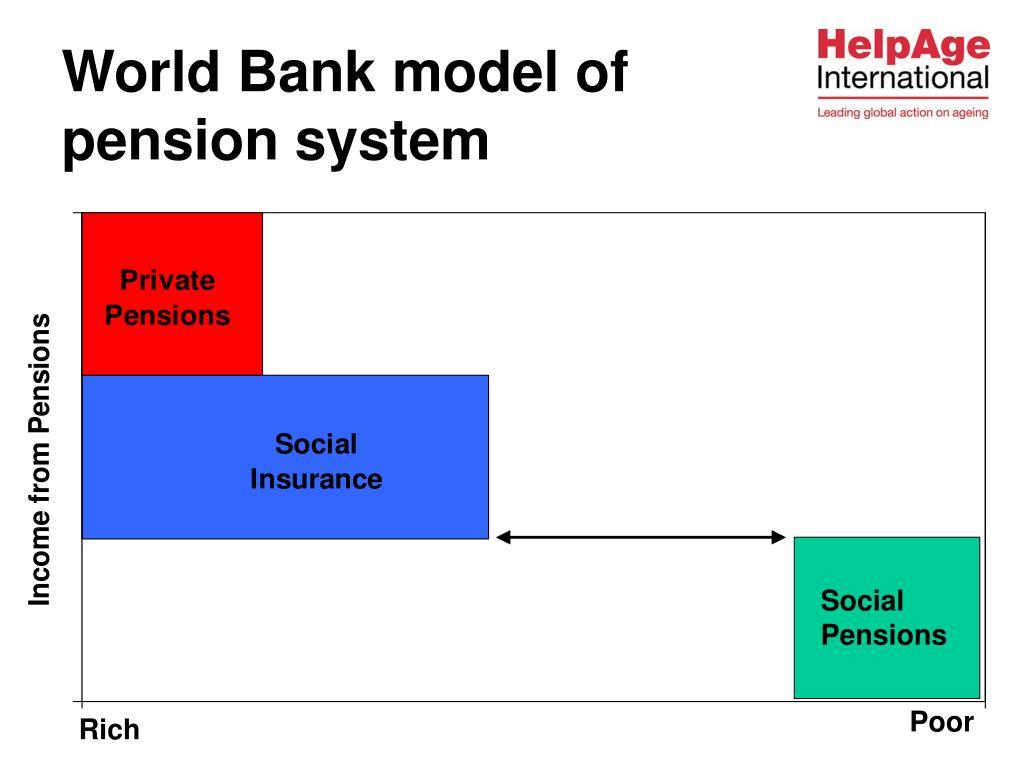World Bank model of
