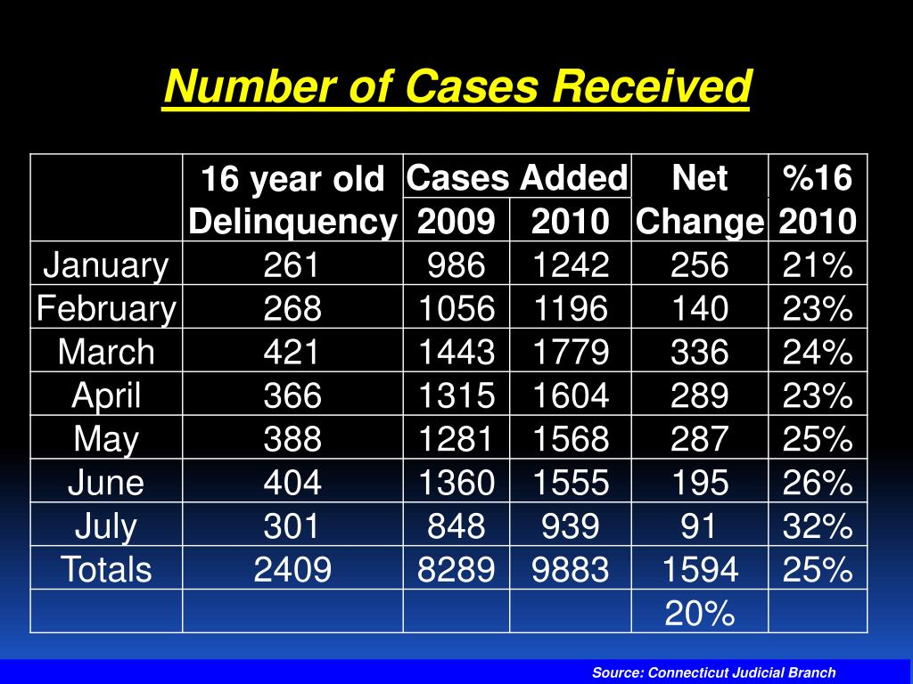 Number of Cases Received