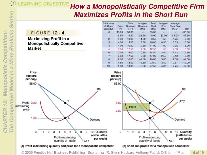 How a Monopolistically Competitive Firm Maximizes Profits in the Short Run