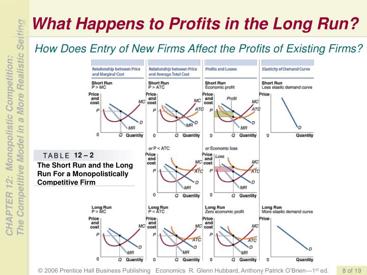 What Happens to Profits in the Long Run?
