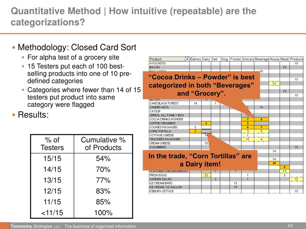 Quantitative Method | How intuitive (repeatable) are the categorizations?