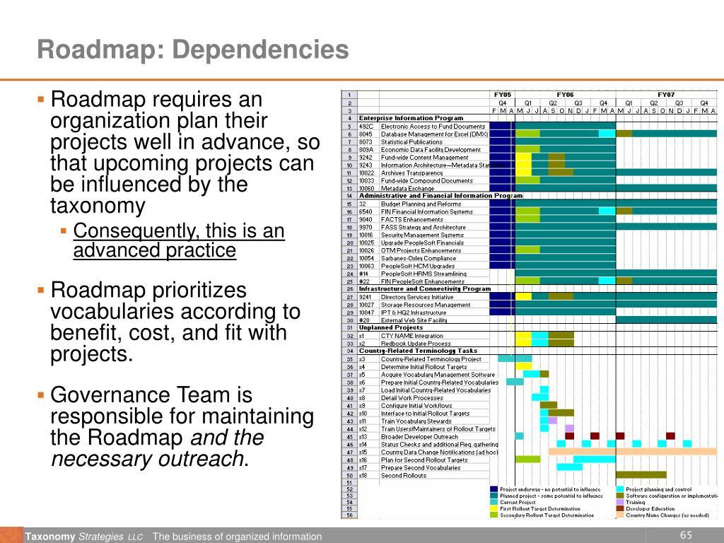 Roadmap: Dependencies