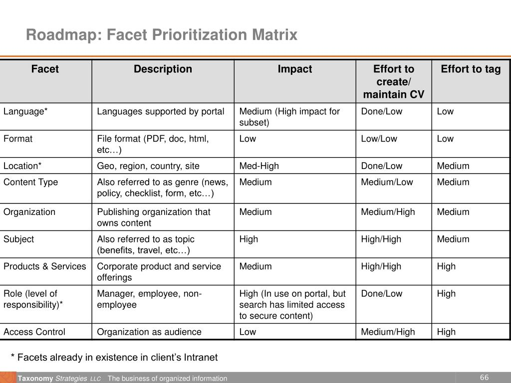 Roadmap: Facet Prioritization Matrix