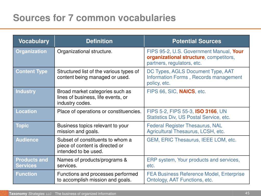 Sources for 7 common vocabularies