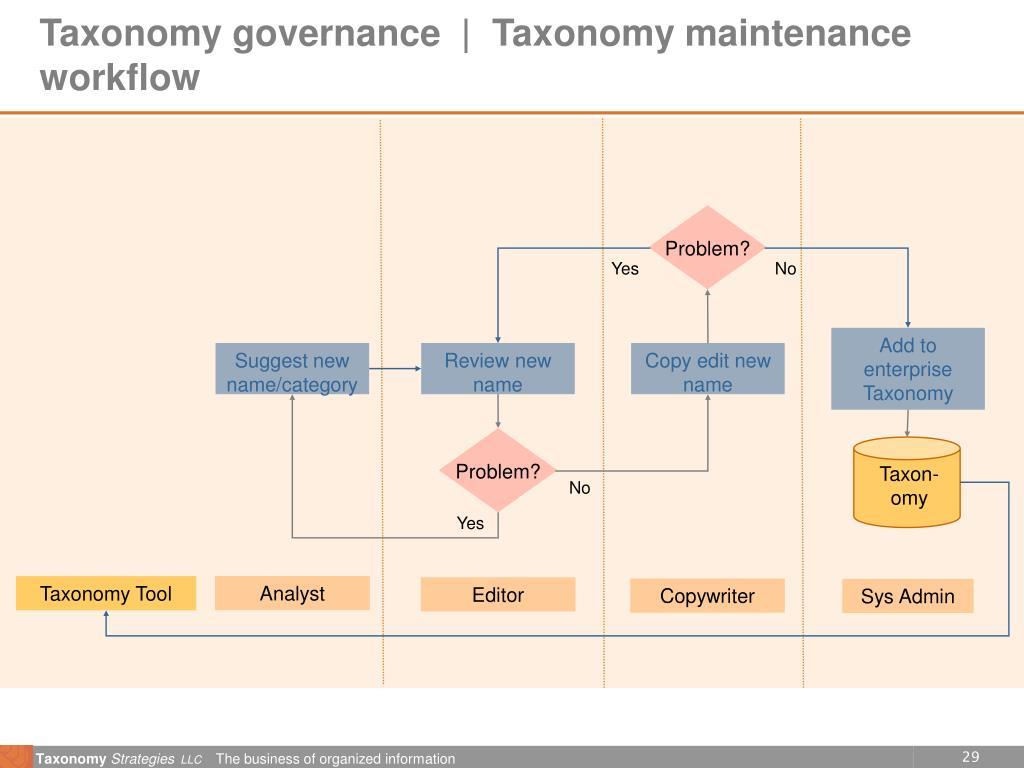 Taxonomy governance  |  Taxonomy maintenance workflow