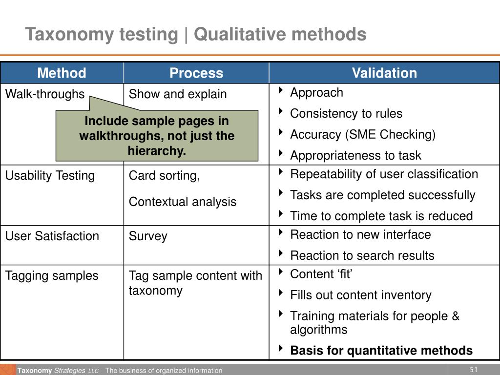 Taxonomy testing | Qualitative methods