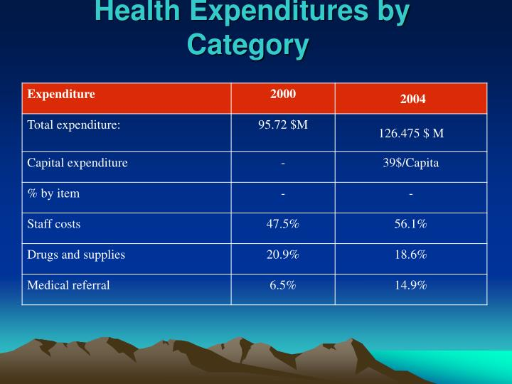 Health Expenditures by Category