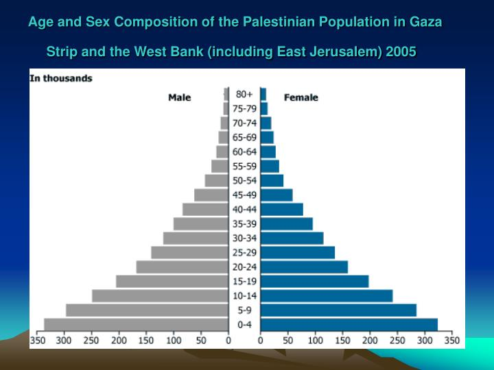 Age and Sex Composition of the Palestinian Population in Gaza Strip and the West Bank (including East Jerusalem) 2005