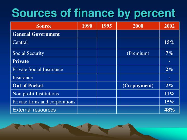 Sources of finance by percent