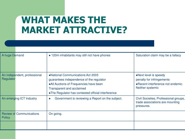 WHAT MAKES THE MARKET ATTRACTIVE?