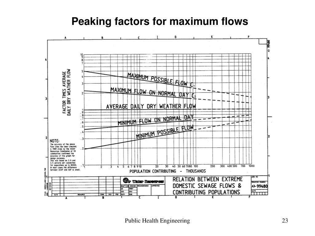 Peaking factors for maximum flows