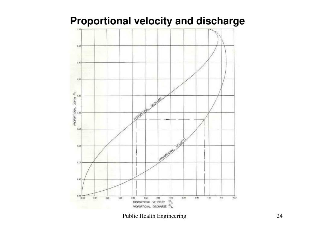 Proportional velocity and discharge