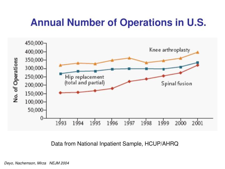Annual Number of Operations in U.S.