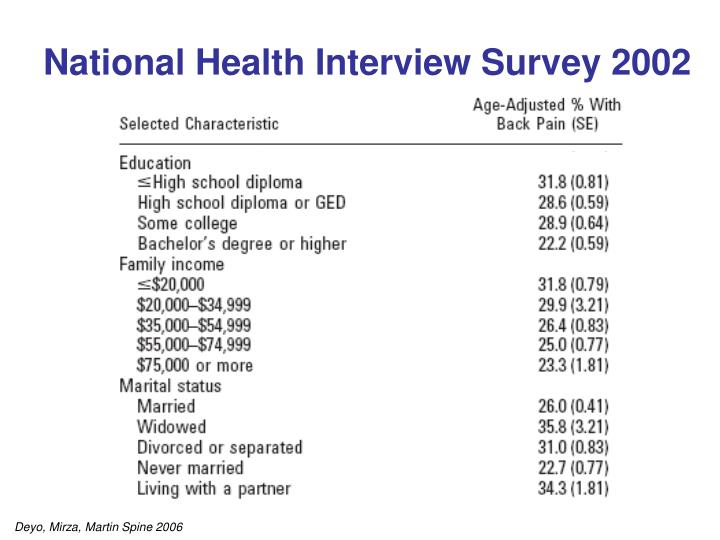 National Health Interview Survey 2002