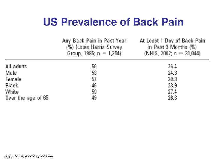 US Prevalence of Back Pain