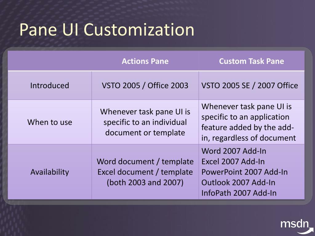 Pane UI Customization