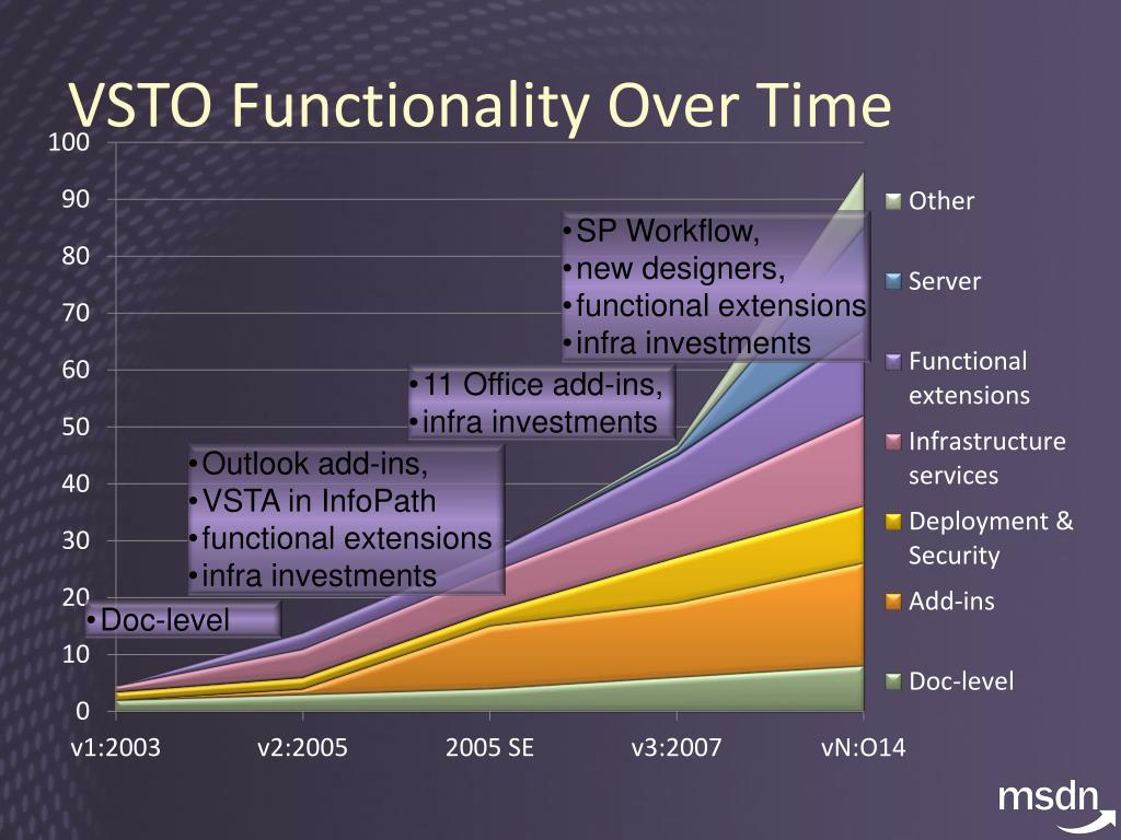 VSTO Functionality Over Time
