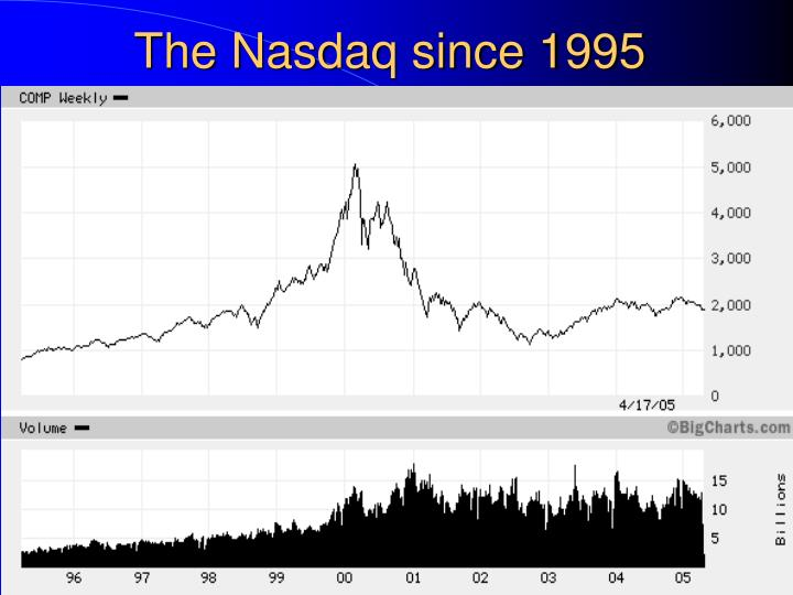The Nasdaq since 1995