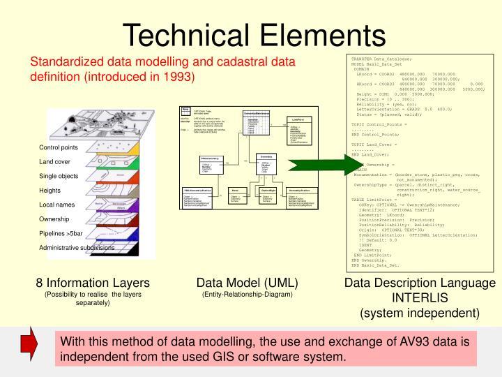 TRANSFER Data_Catalogue;