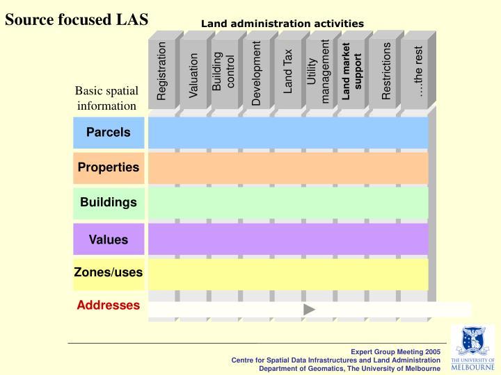 Source focused LAS