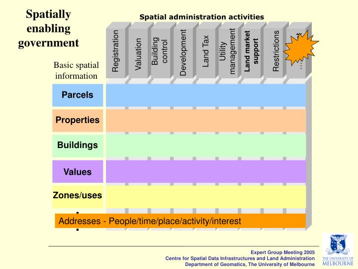 Spatially enabling government