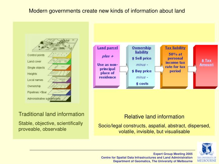 Modern governments create new kinds of information about land