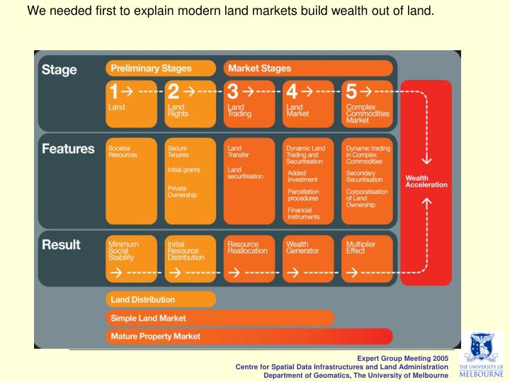 We needed first to explain modern land markets build wealth out of land.