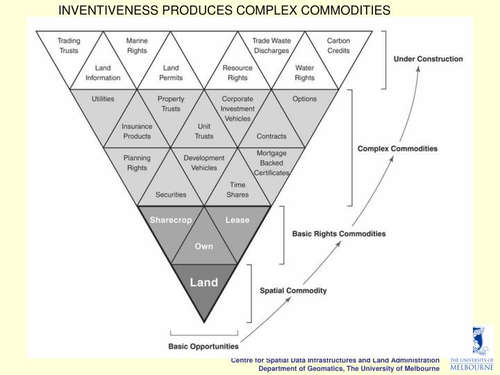INVENTIVENESS PRODUCES COMPLEX COMMODITIES