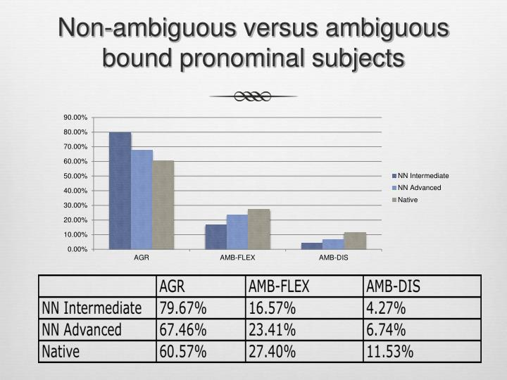 Non-ambiguous versus ambiguous bound pronominal subjects