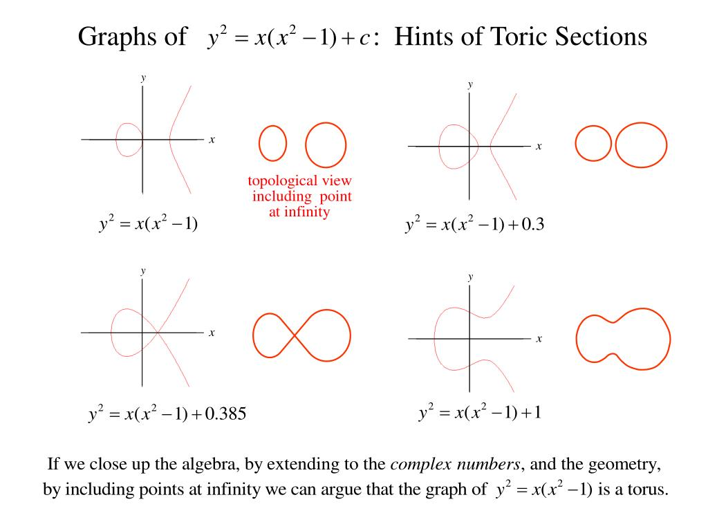 Graphs of