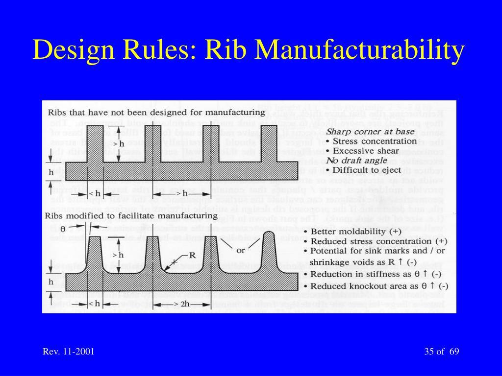 Design Rules: Rib Manufacturability