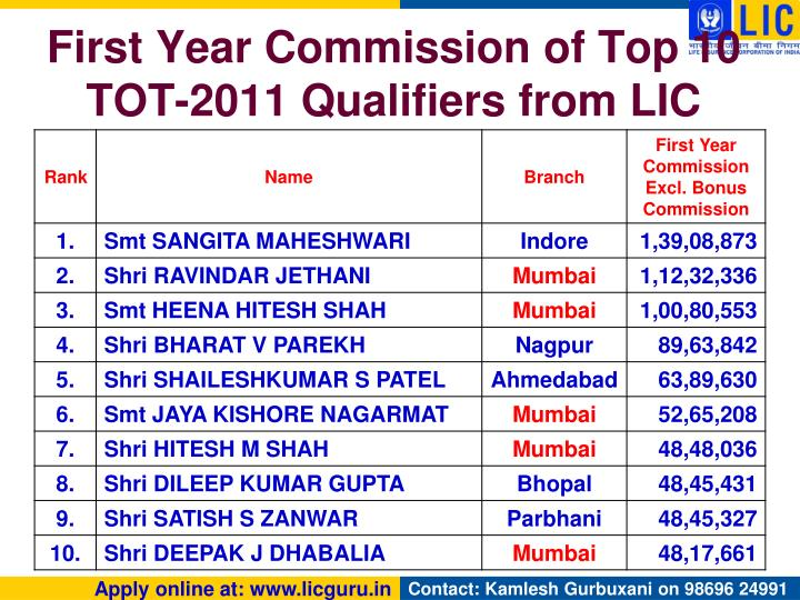 First Year Commission of Top 10 TOT-2011 Qualifiers from LIC
