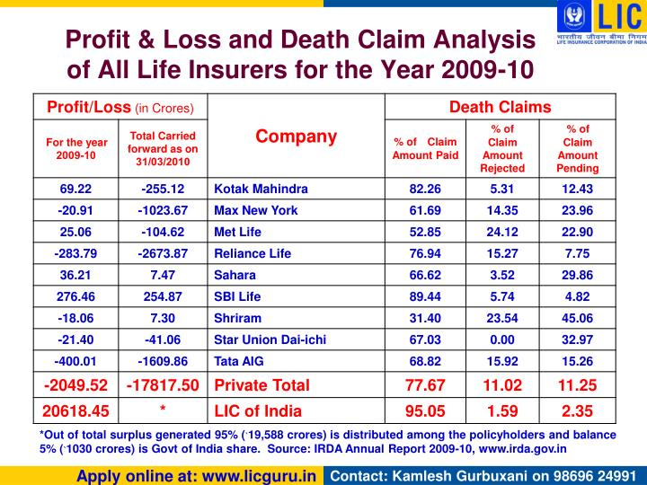 Profit & Loss and Death Claim Analysis