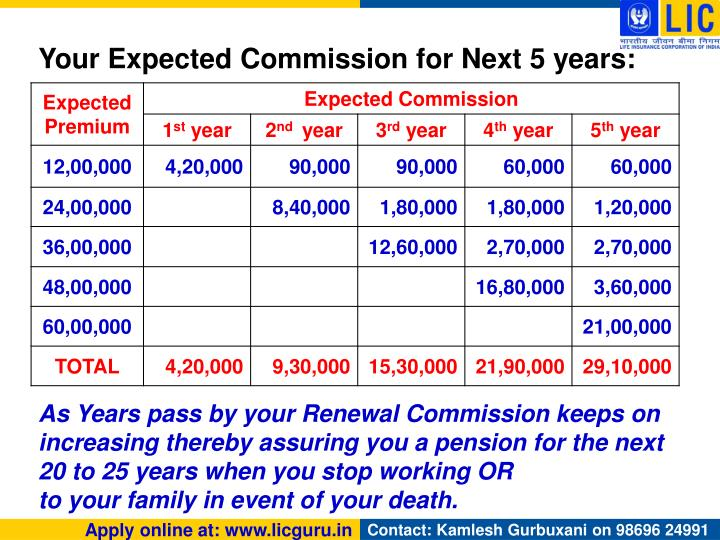 Your Expected Commission for Next 5 years: