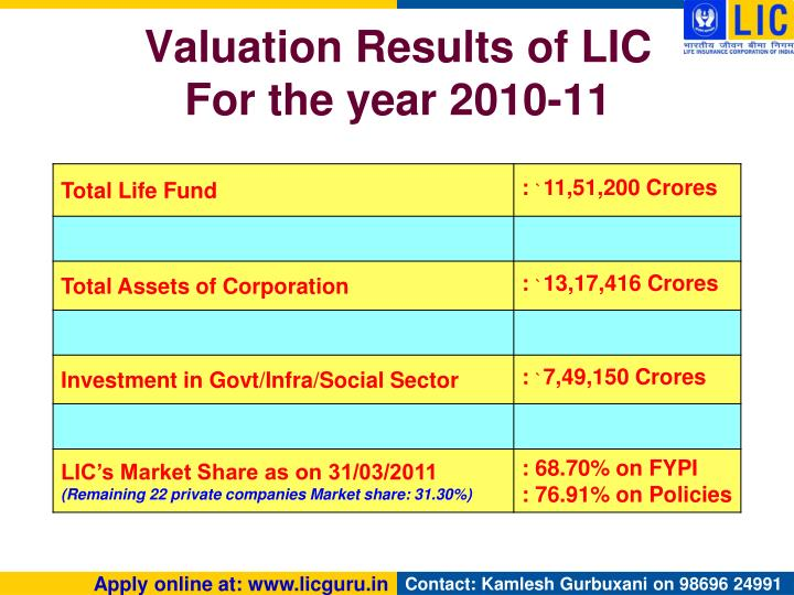 Valuation Results of LIC