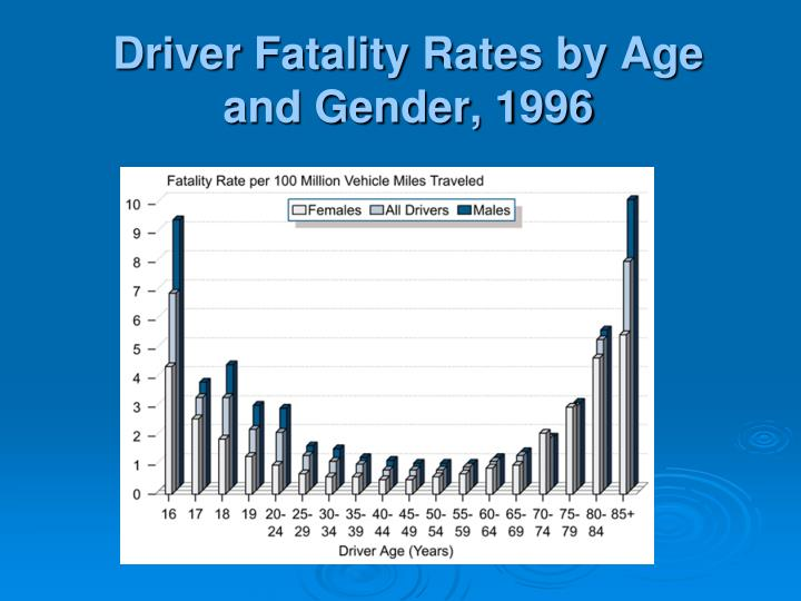 Driver Fatality Rates by Age and Gender, 1996
