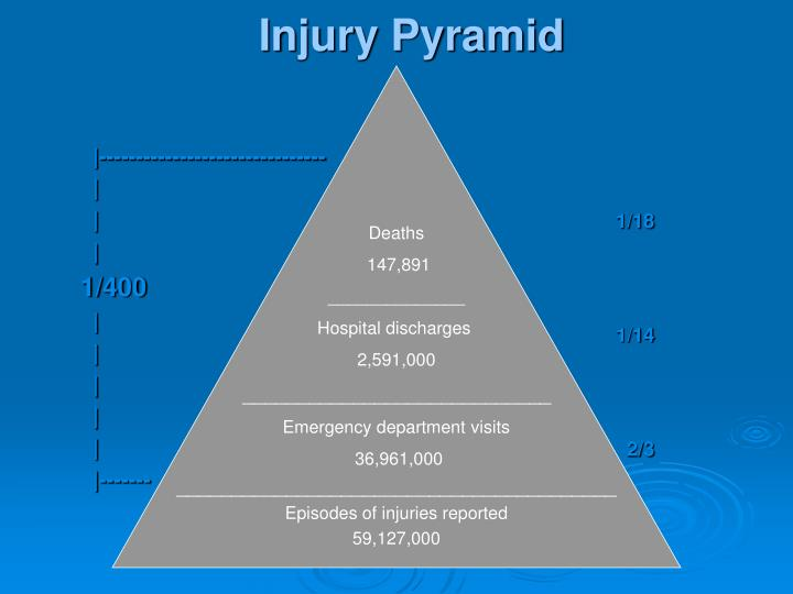 Injury Pyramid