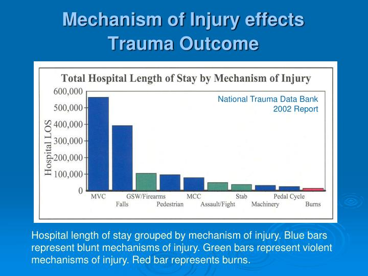 Mechanism of Injury effects  Trauma Outcome