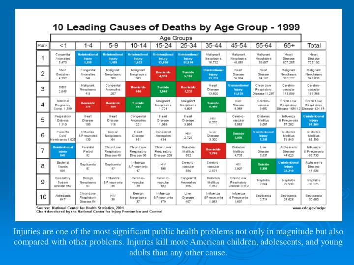 Injuries are one of the most significant public health problems not only in magnitude but also compared with other problems. Injuries kill more American children, adolescents, and young adults than any other cause.