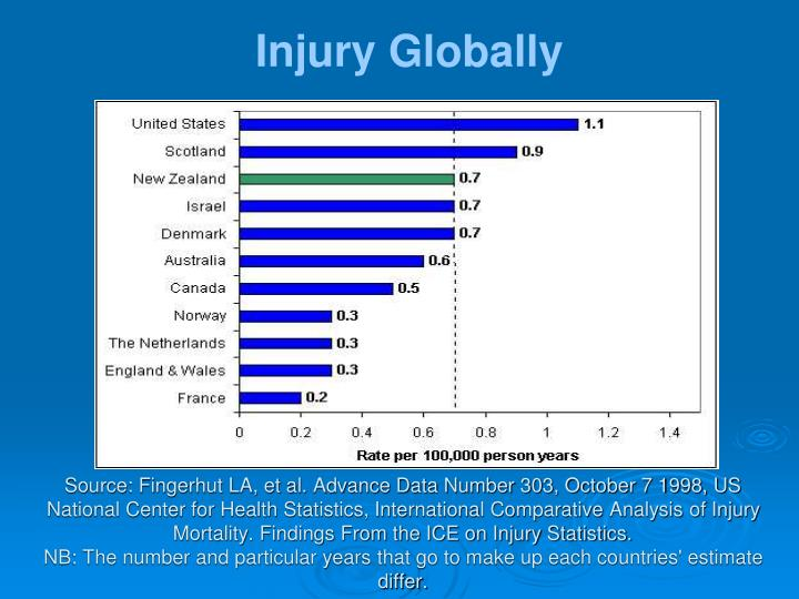 Injury Globally