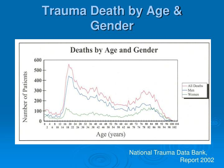 Trauma Death by Age & Gender