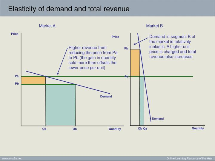 PPT - Price Elasticity of Demand PowerPoint Presentation ...