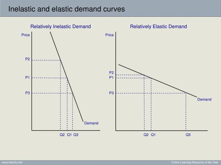 elastic and inelastic demand Price elasticity of demand (ped or ed) is a measure used in economics to show  the  as the difference between the two prices or quantities increases, the.