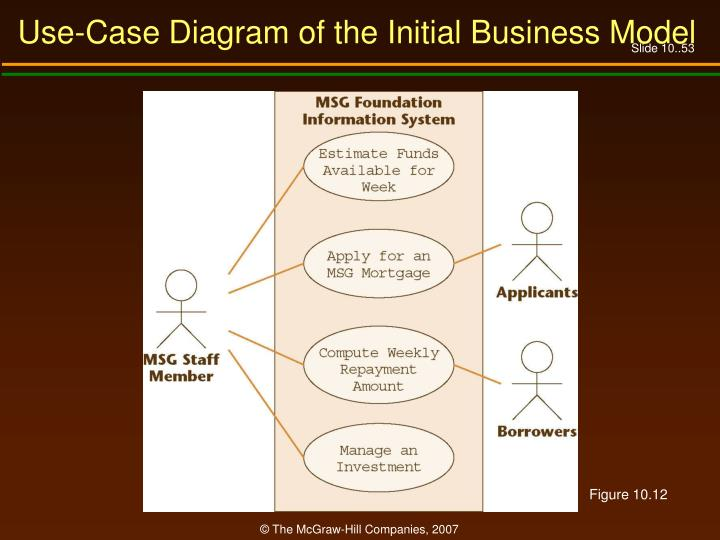 Use-Case Diagram of the Initial Business Model