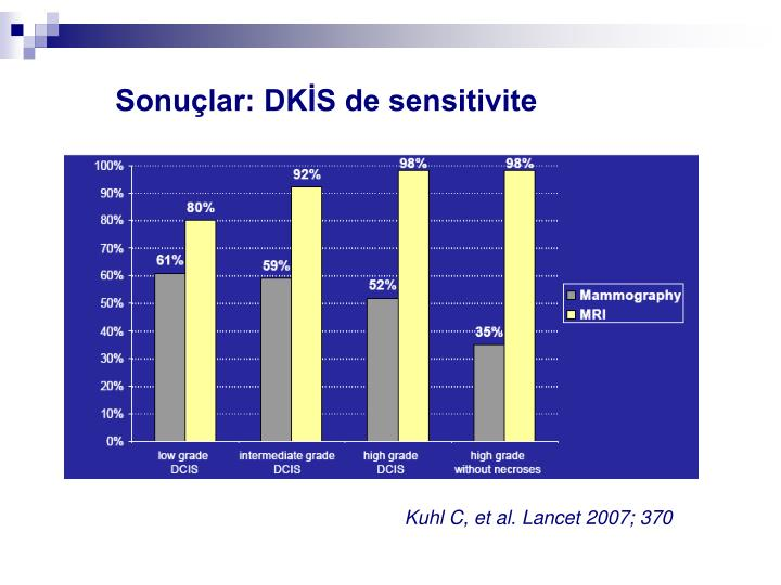 Sonuçlar: DKİS de sensitivite