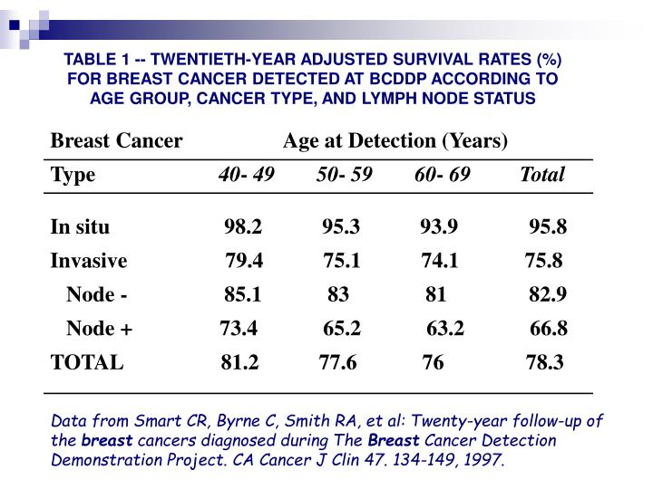 TABLE 1 -- TWENTIETH-YEAR ADJUSTED SURVIVAL RATES (%) FOR BREAST CANCER DETECTED AT BCDDP ACCORDING TO AGE GROUP, CANCER TYPE, AND LYMPH NODE STATUS