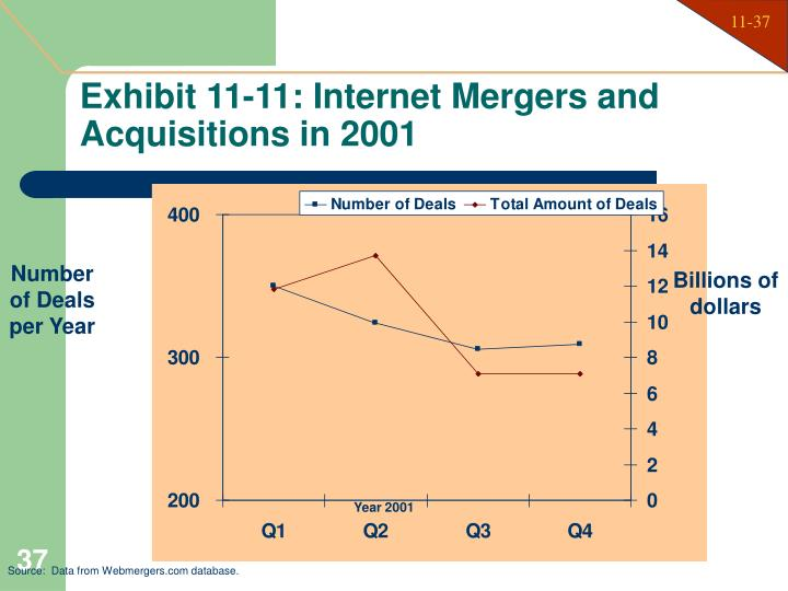 Exhibit 11-11: Internet Mergers and