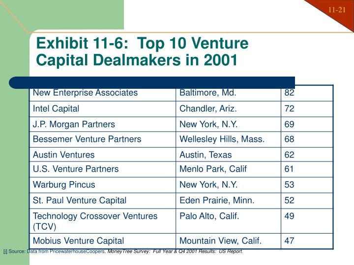 Exhibit 11-6:  Top 10 Venture