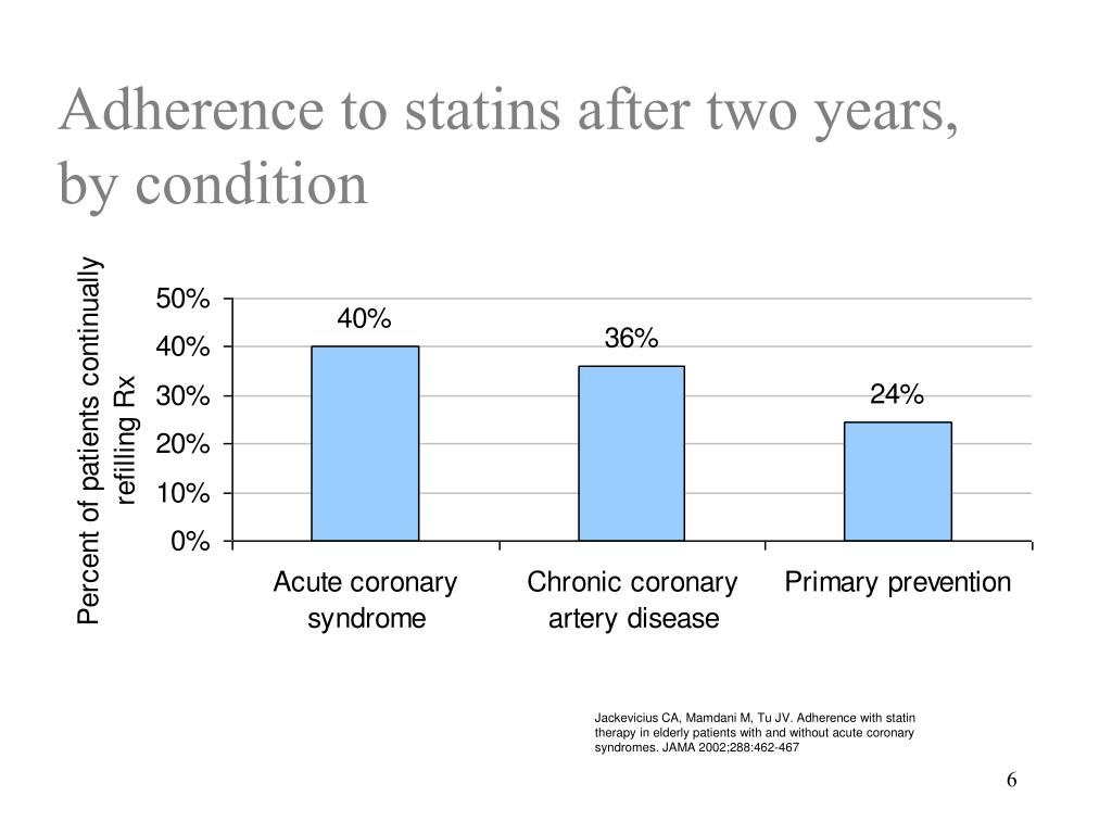 Adherence to statins after two years, by condition