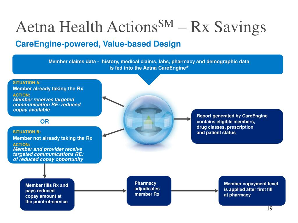 Aetna Health Actions